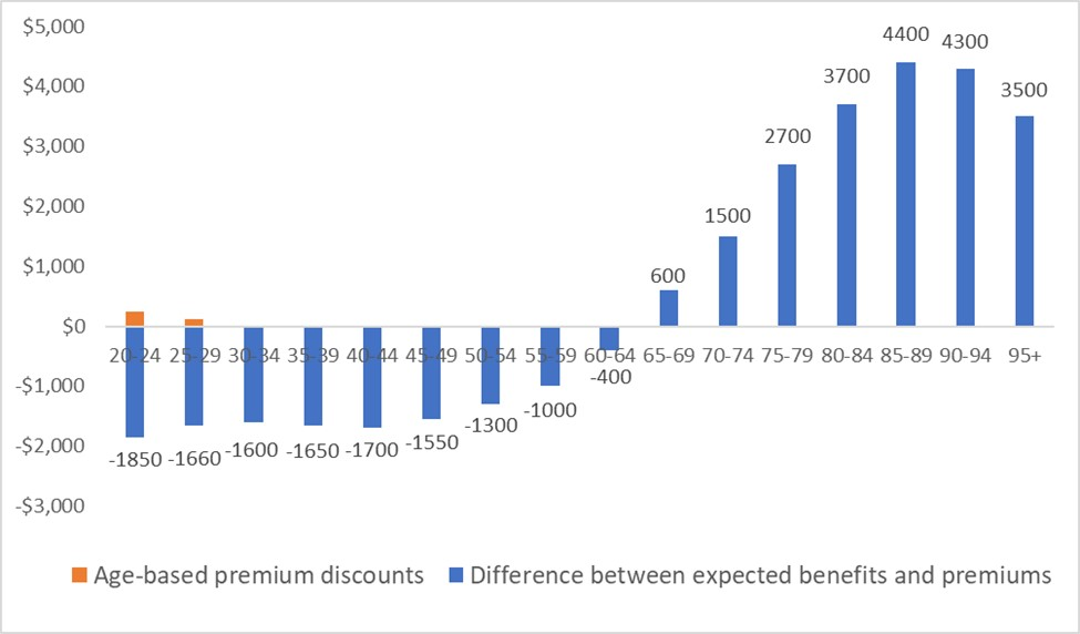 Private hospital insurance premiums should vary by age - Featured Image