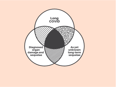 Long COVID-19: threats, opportunities for health care system - Featured Image