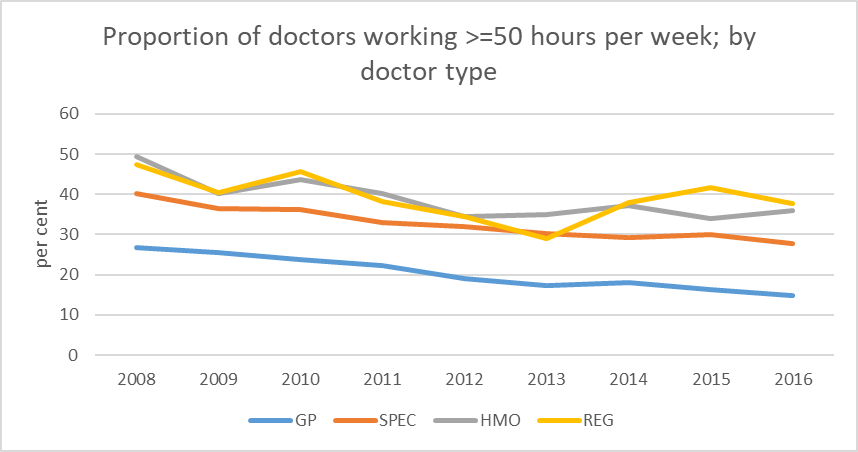 MABEL: doctors shouldn't work in excess of 50 hours per week - Featured Image
