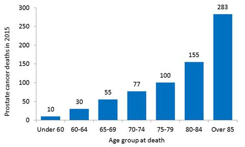 the 710 prostate cancer deaths in Victoria 2015. Median age at death = 82 years (10% < 67 years, 10% > 91 years)