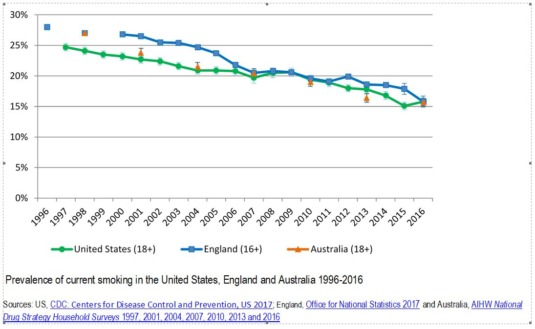 Fake news: is smoking really increasing in Australia? - Featured Image