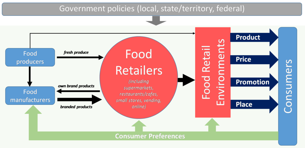 Creating food retail environments for health - Featured Image