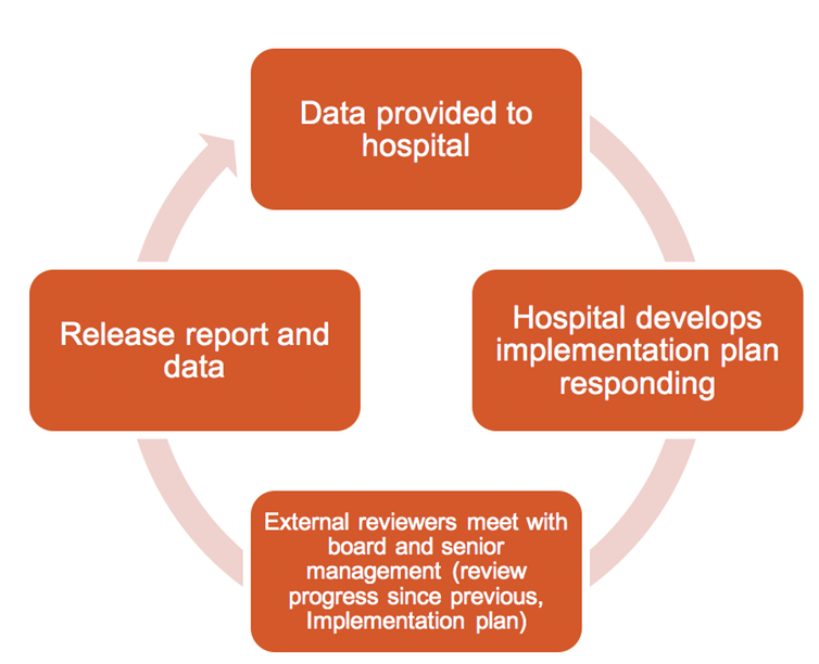 hospital accreditation cycle, Grattan Institute