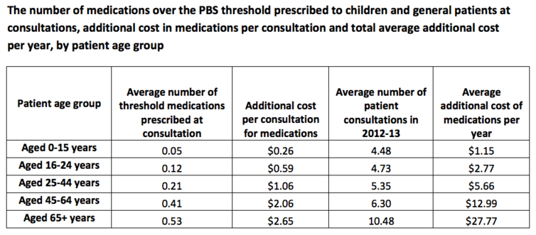 Rebate freeze will set GPs back $11 per general patient consultation, but they're likely to charge them more - Featured Image