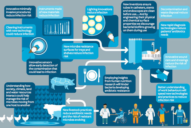 We need more than just new antibiotics to fight superbugs - Featured Image